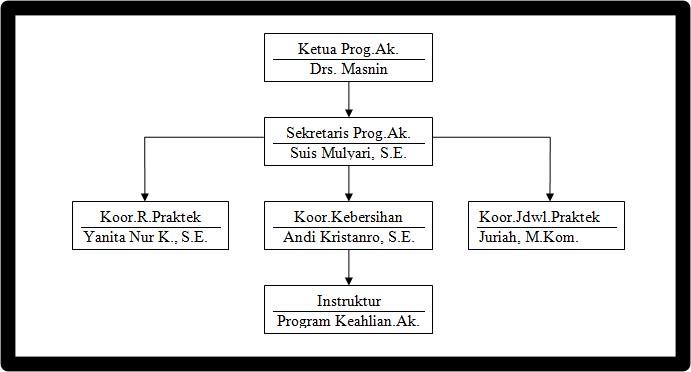 struktur organisasi AK