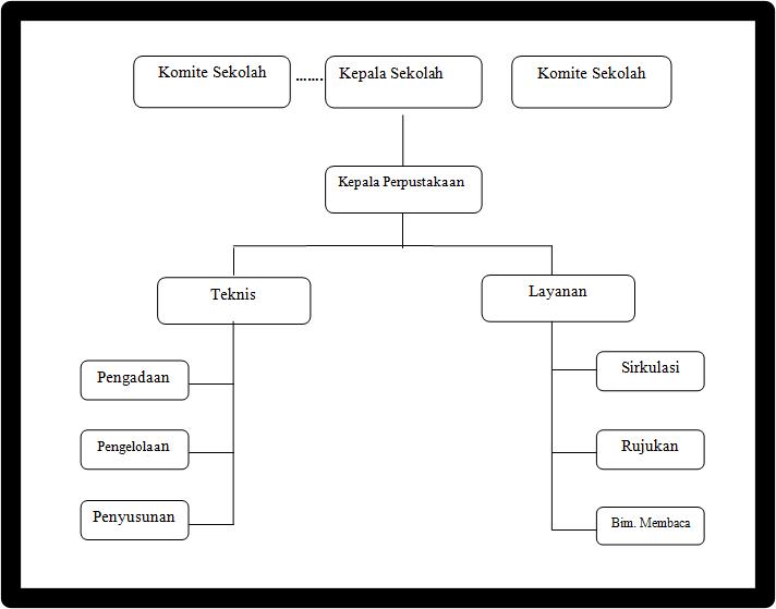 struktur organisasi perpustakaan SMK