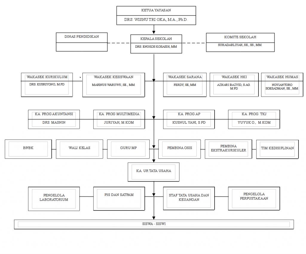 struktur organisasi SMK Bhakti Anindya tahun pelajaran 2015/2016